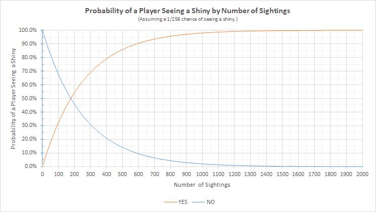 Statistische Wahrscheinlichkeit für Shinys 14