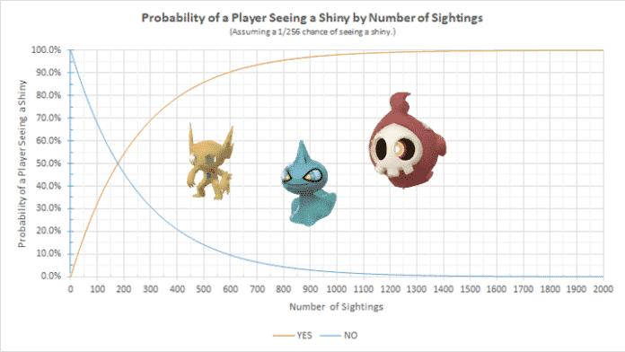 Statistische Wahrscheinlichkeit für Shinys 2