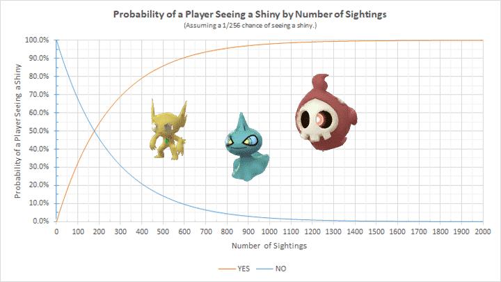 Statistische Wahrscheinlichkeit für Shinys 13
