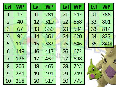 Wie erstellt man Textkürzel für Pokémon GO? 1