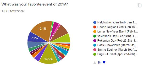 Inoffizielle Umfrage zu Pokémon GO 12