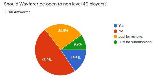 Inoffizielle Umfrage zu Pokémon GO 14