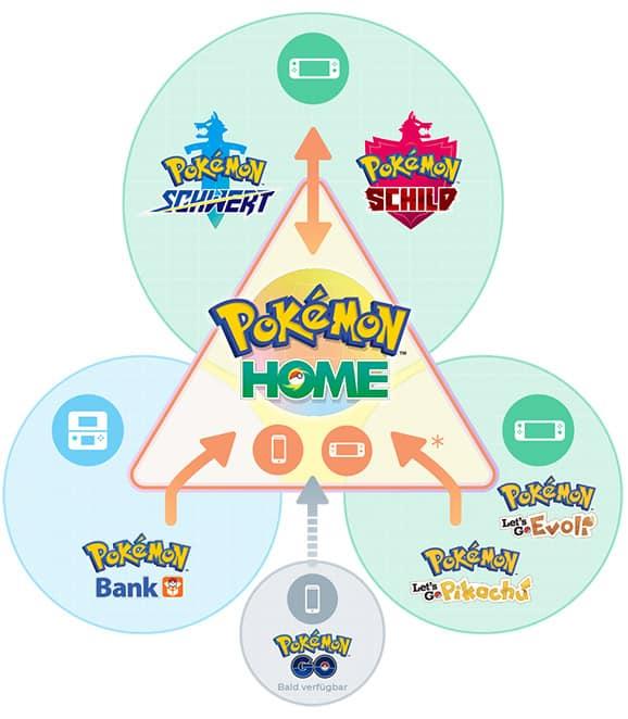 Pokémon Home Kompatibilität
