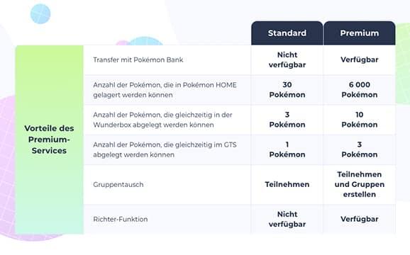 Pokémon Home: Cloud-Software ab sofort für Switch und Handy verfügbar 12