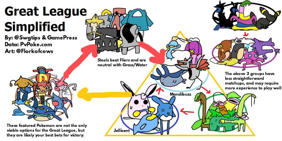 Die wichtigsten Pokémon und Infos der GO Battle League 15