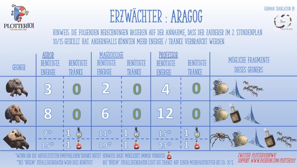 Erzwächter-Event Aragog