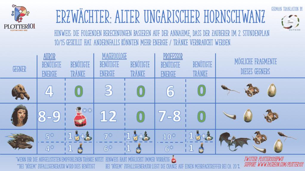 Erzwächter-Event Drachen Hornschwanz