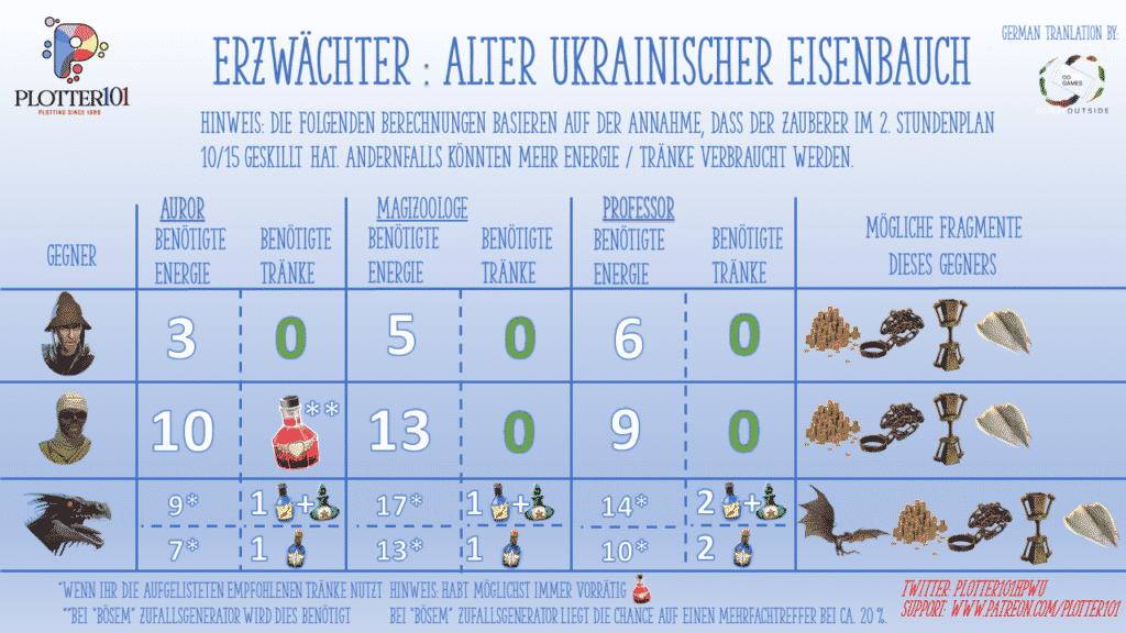 "Erzwächter-Event ""Drachen"" Eisenbauch"