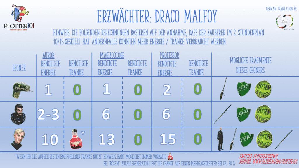 Das Malfoy Erzwächter-Event im Mai 2021 2