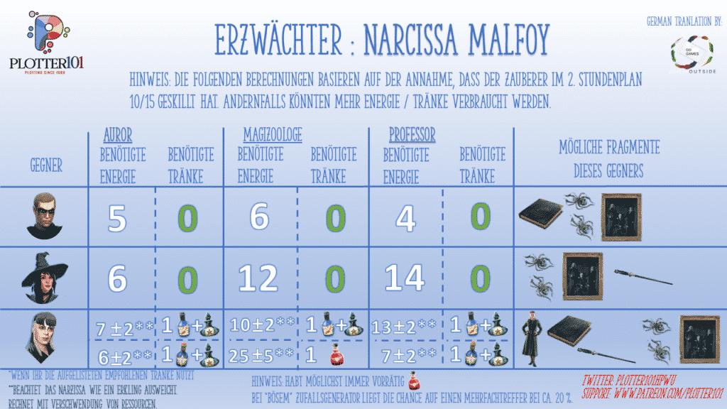 Das Malfoy Erzwächter-Event im Mai 2021 1